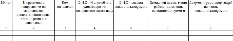 Нововведения согласно приказу Минздрава №933н о порядке медицинского освидетельствования